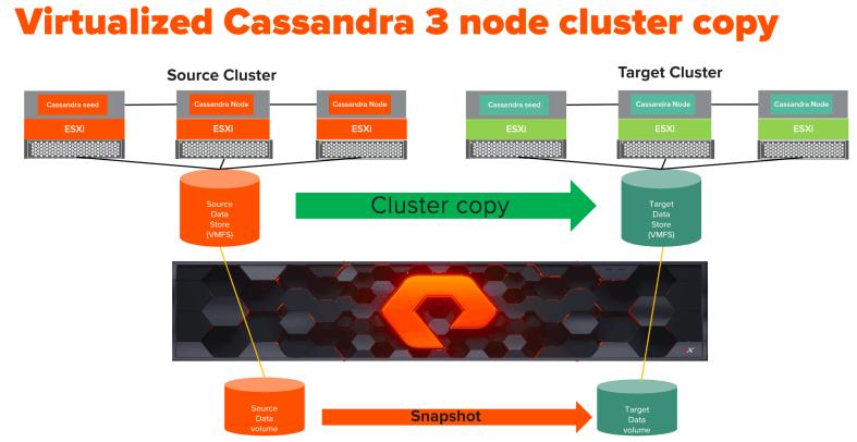 vCassandra_cluster_copy_vmfs.png