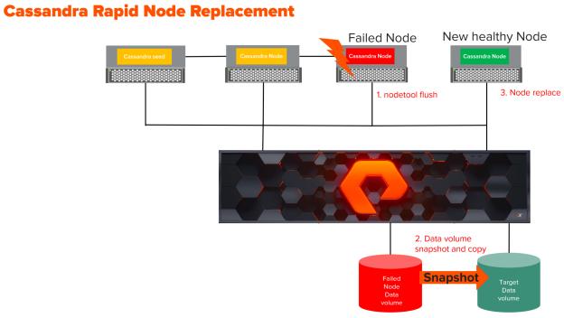 Apache Cassandra Rapid Node Failed Node