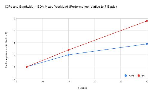 EDA Mixed Workloads Performance relative to 7 Blade